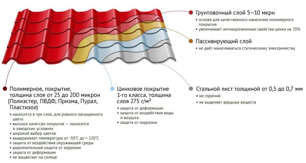 Характеристики металлочерепицы